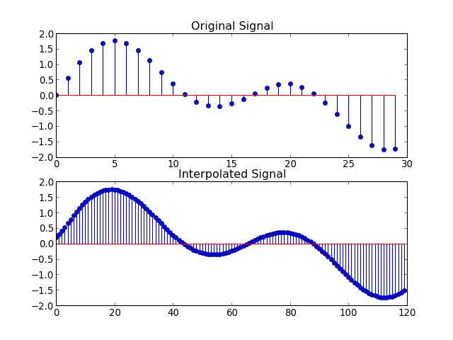 a summary of multirate digital signal