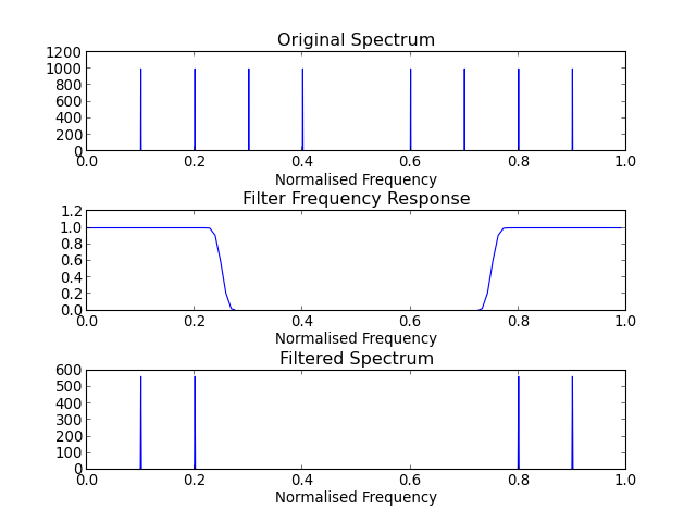 sp firwin — Signal Processing Library 1 0 documentation